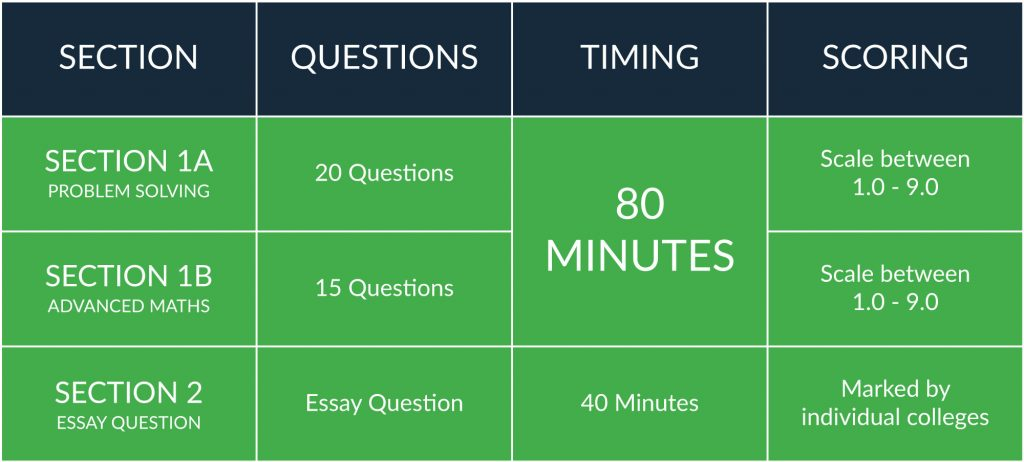 ecaa exam structure, timing and scoring