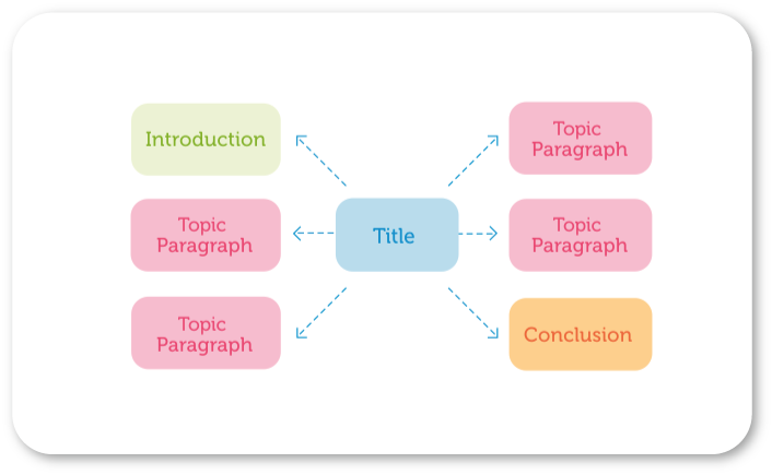 Example of a mind map to help plan an essay